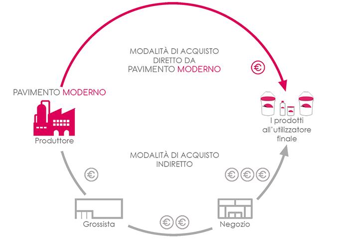 produttori microcemento e resina in Italia